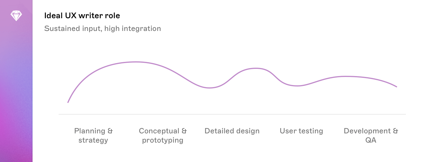 A graph showing the ideal input of a UX writer at different stages of the development process. The line of the graph remains fairly stable throughout the process, at a medium level.