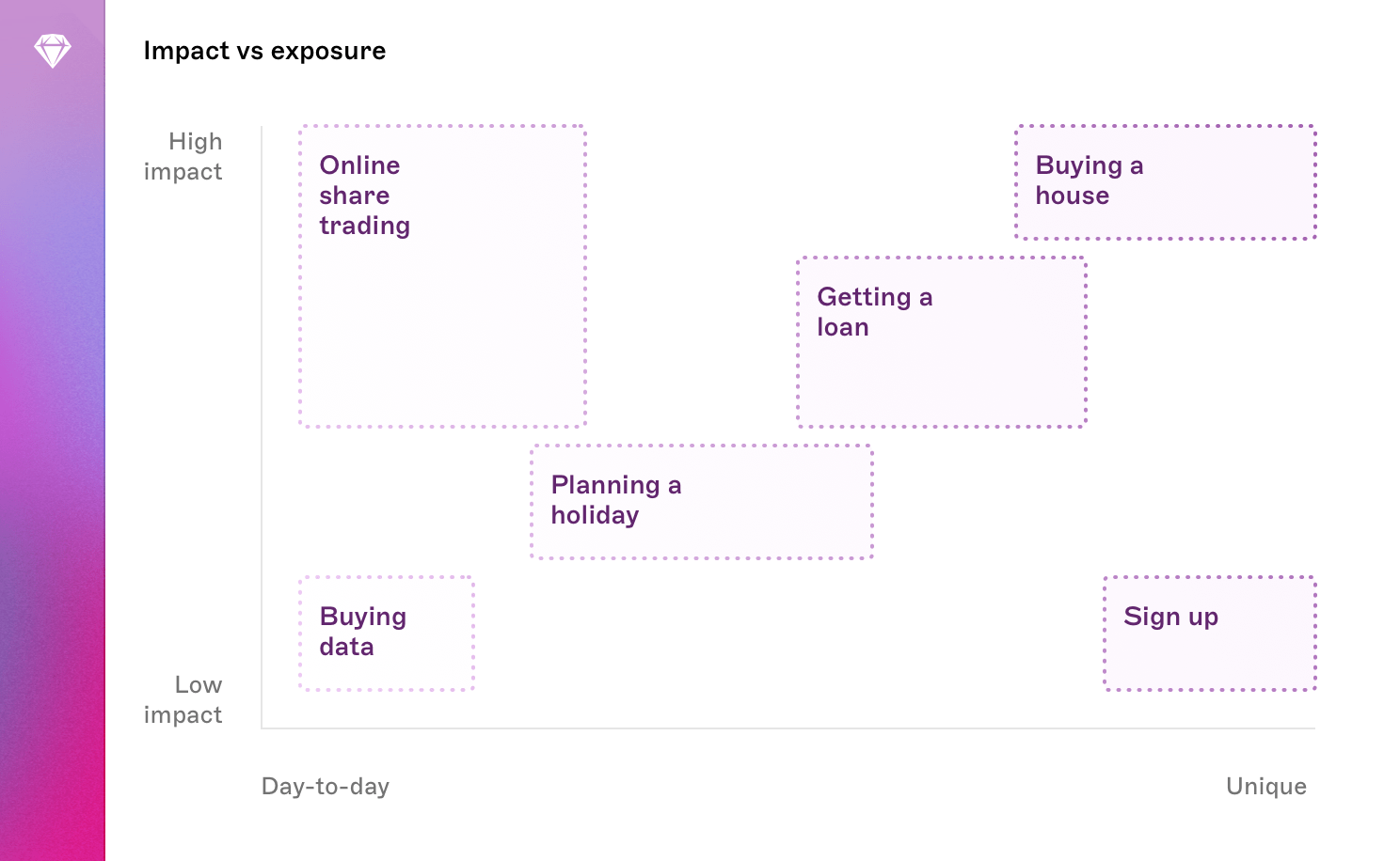 A graph showing the impact of various user journeys, and how  regularly users complete them.