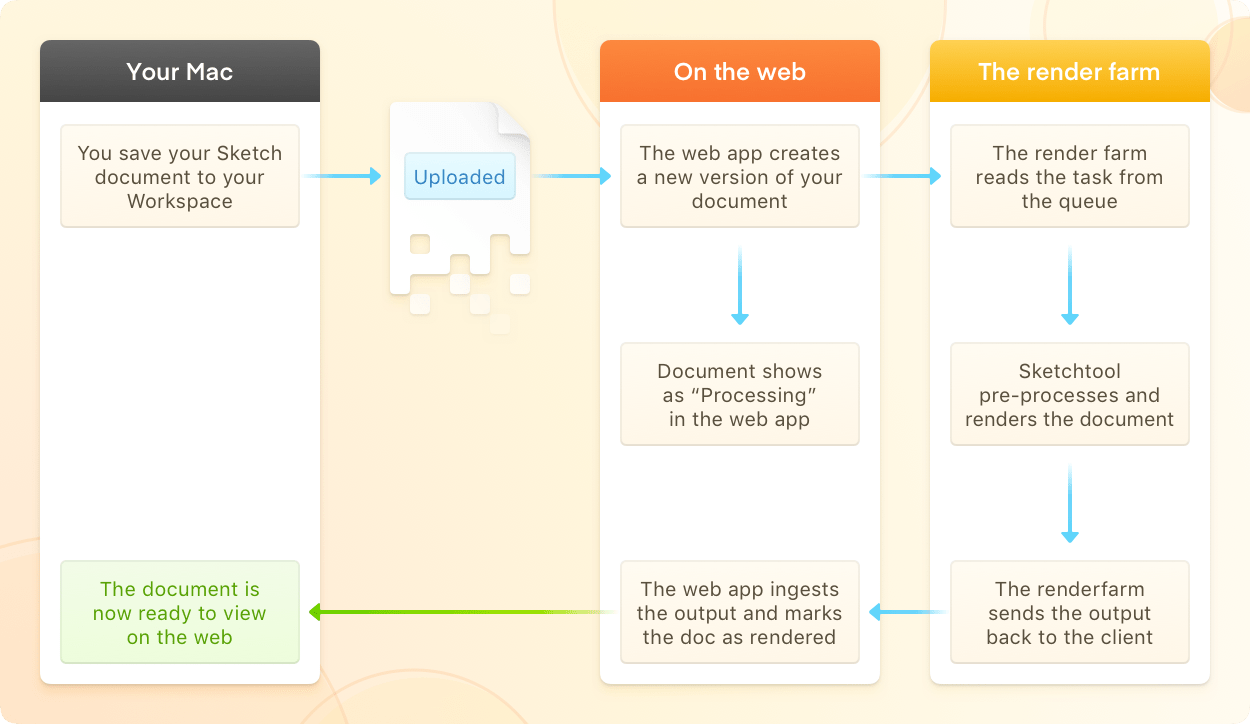 A flow chart showing the process that takes place when you save a document to your Workspace —including the work the render farm does to handle the input, render the image, and push the output back to the web app.