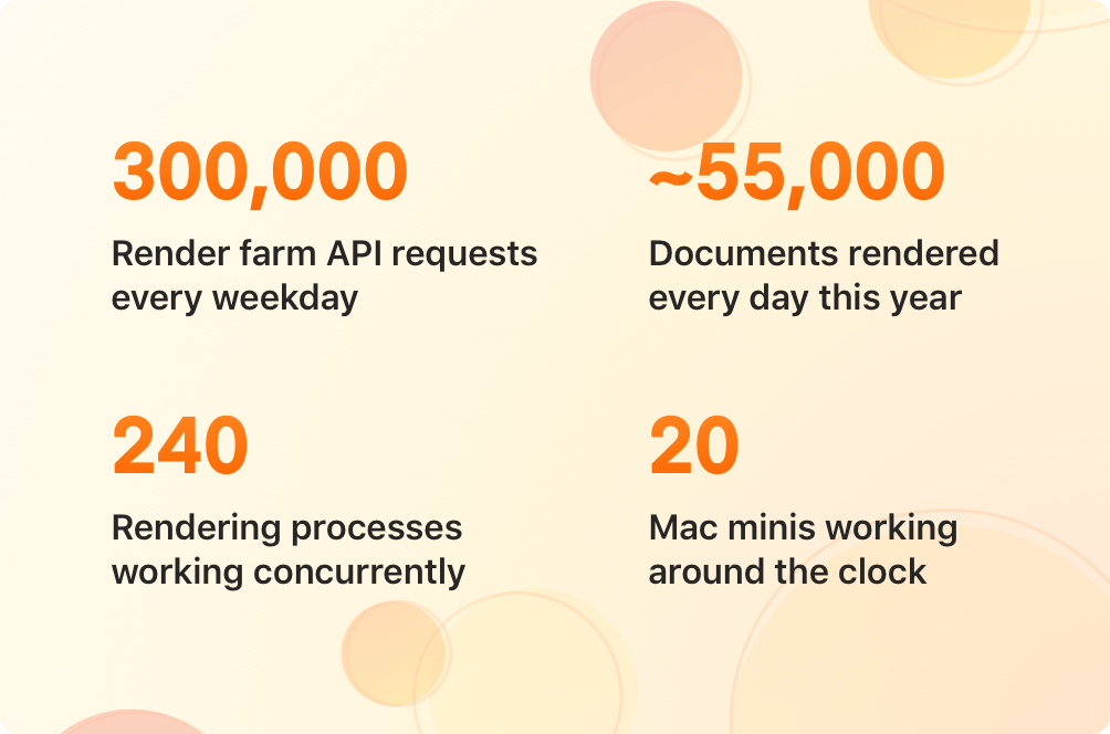Render farm statistics. 300,000 render farm API requests every weekday. Around 55,000 documents rendered every day this year. 240 rendering processes working concurrently. 20 Mac minis working around the clock.