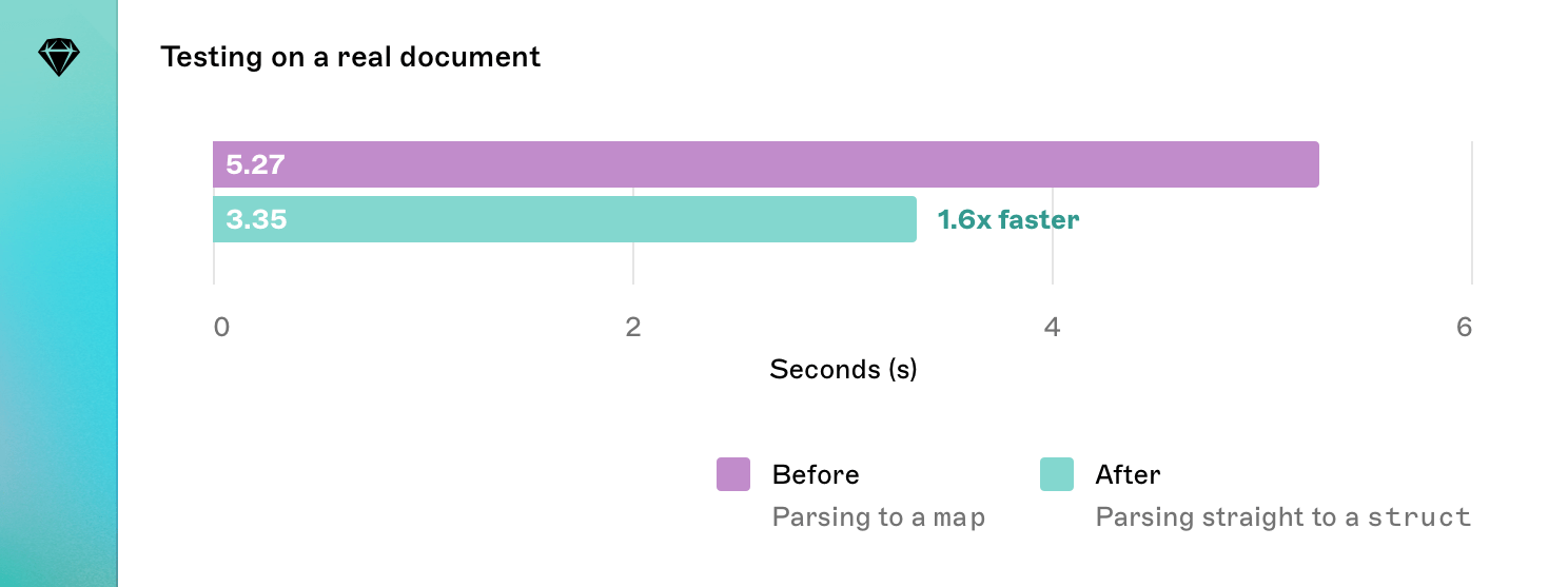 A graph comparing the time taken to process a real document when parsing a map and parsing a script. Parsing a script is 1.6x faster at 3.35 seconds.