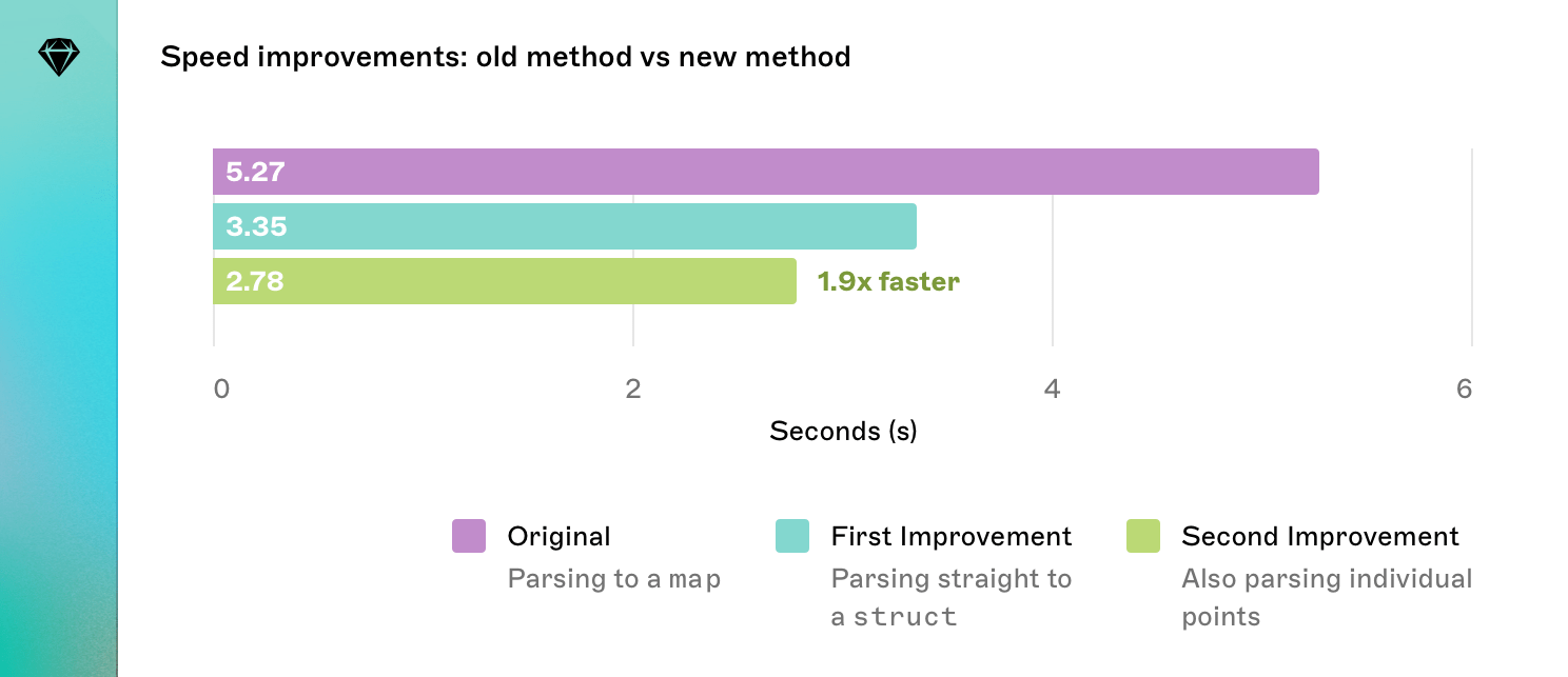 A graph comparing the time taken to process a real document when parsing a map, parsing a script, and parsing a script and then parsing individual points. The combined improvements are 1.9x faster than the original method at 2.78 seconds.