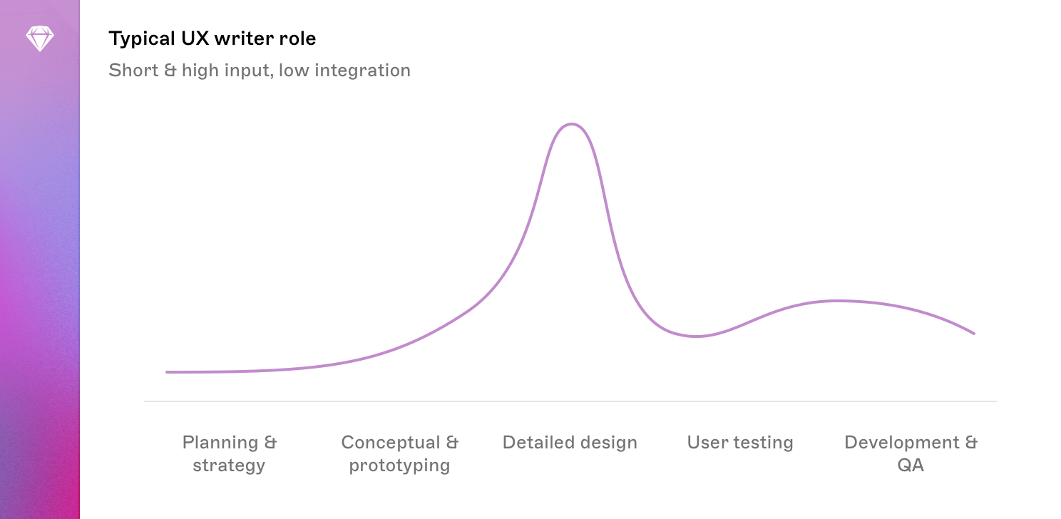 A graph showing the typical input of a UX writer at different stages of the development process. The line of the graph is fairly low, peaking in the 'Detailed Design' area, then returning to a low level.